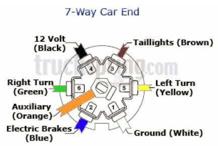 2014 Silverado Trailer Brake Wiring Diagram on big dog wiring diagram