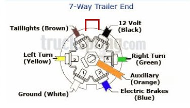 no power at trailer 7 pin connector 1999 2006 2007 2013 just try to remember the keyway is on top so most diagrams will be oriented that way